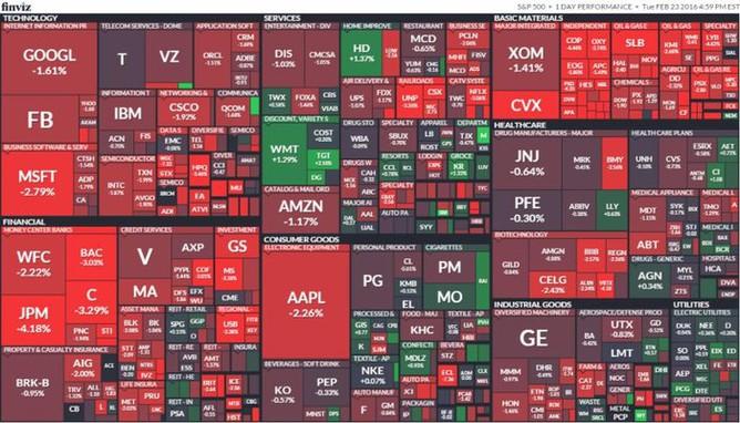 S&P 500 (23. února 2016)