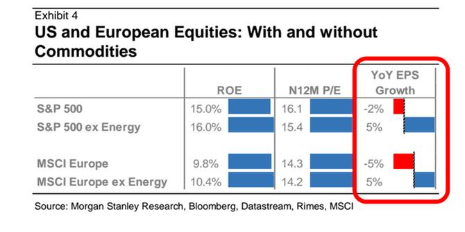 Americké a evropské akcie: S vlivem komodit a bez něj