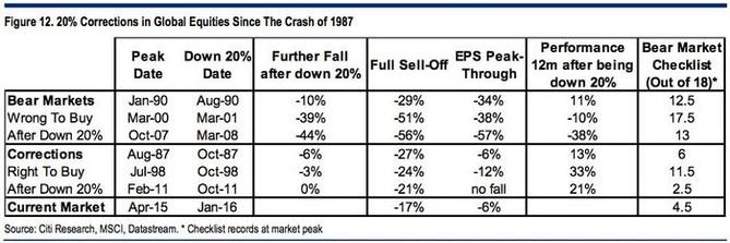Korekce na světových akciových trzích od roku 1987