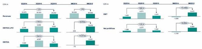 Unipetrol - hospodářské výsledky za 3Q2015