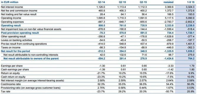 Erste Group Bank - hospodářské výsledky (3Q2015)