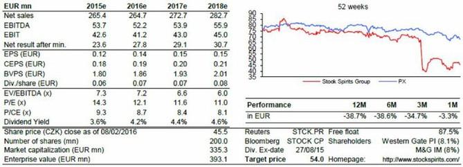 Odhad hospodaření Stock Spirits v letech 2015-2018 a základní ukazatele