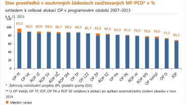 Stav prost�edk� v souhrnn�ch ��dostech za��tovan�ch MF-PCO* v %