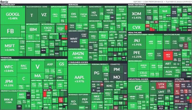 S&P 500 (1. března 2016)