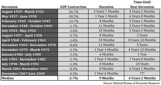 Recese v USA a jejich trvání od roku 1929