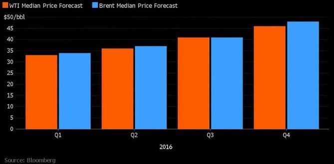 Predikce cen ropy od analytiků oslovených Bloombergem
