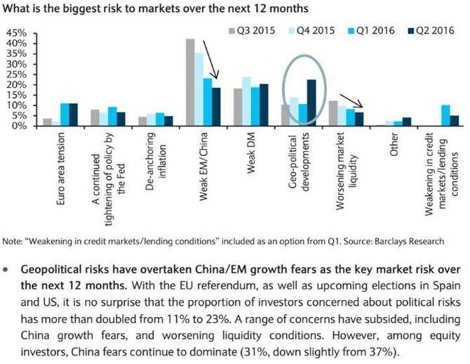 Největší rizika pro následujících 12 měsíců podle respondentů průzkumu Barclays