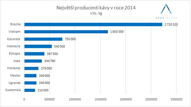graf_producents