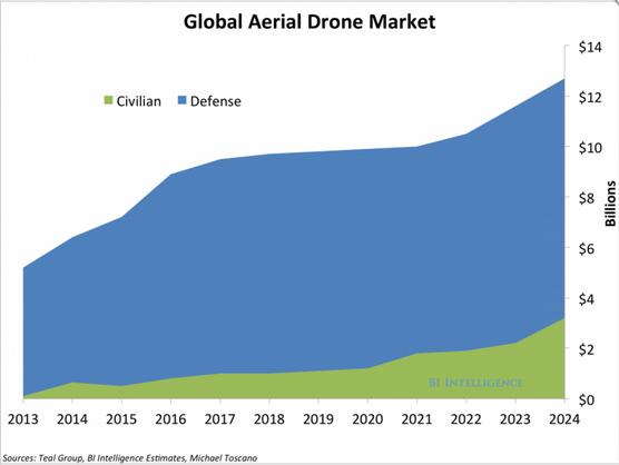 Trh s drony podle BI Intelligence