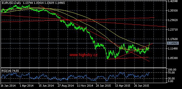 EUR/USD, denní komentář