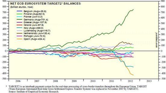 TARGET2 - bilance bank z jednotlivých zemí