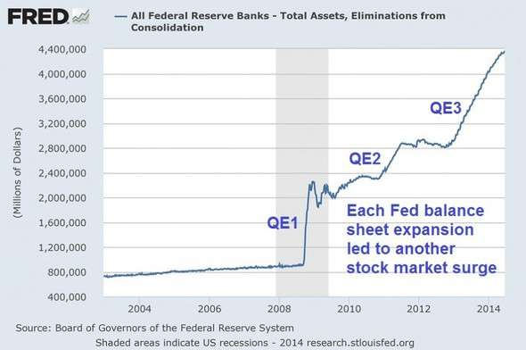 All Federal Reserve Banks - Total assets