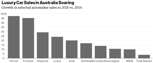 Luxury Car Sales in Australia 2015 vs 2014