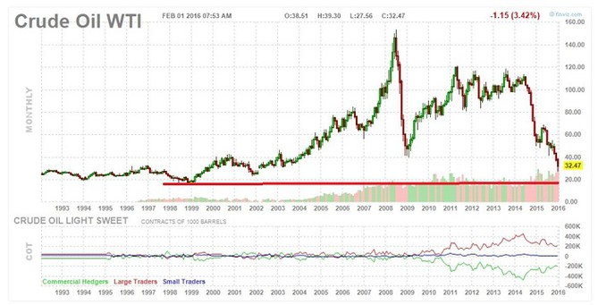 crude oil chart real price finilacom