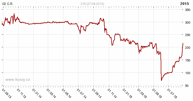 O2 C.R., TELEFÓNICA O2 CZECH REPUBLIC - Graf ceny akcie cz