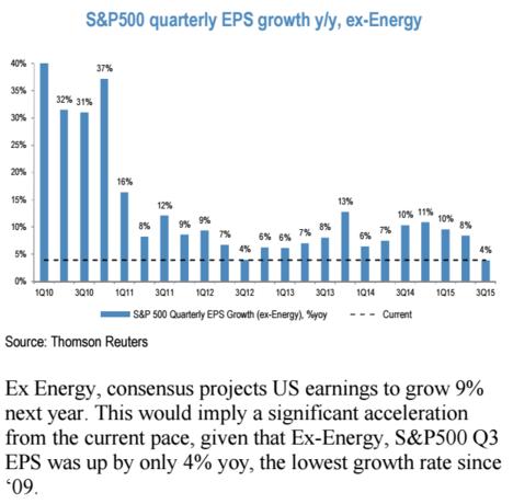 Meziro�n� r�st zisku na akcii v r�mci S&P 500