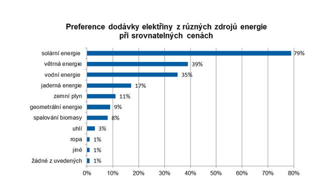 Hlavním důvodem pro pořízení malé FVE je především úspora na nákladech za energie