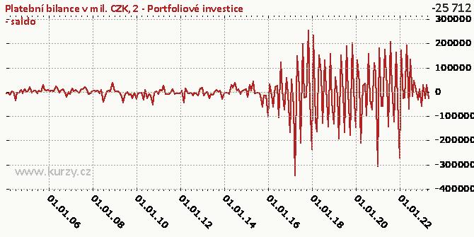 2-FÚ-Portfoliové investice (FP)-NET - Graf