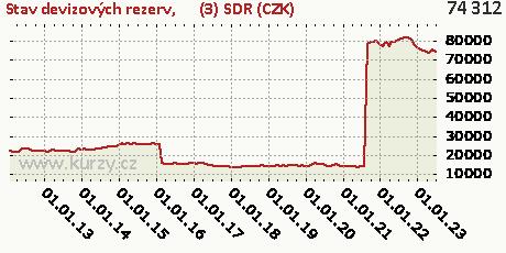 (3) SDR (CZK),Stav devizových rezerv