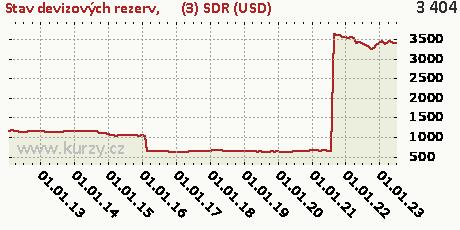 (3) SDR (USD),Stav devizových rezerv