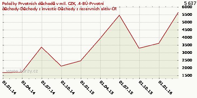 .4-BÚ-Prvotní důchody-Důchody z investic-Důchody z rezervních aktiv-CR - Graf