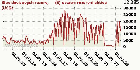 (5) ostatní rezervní aktiva (USD),Stav devizových rezerv