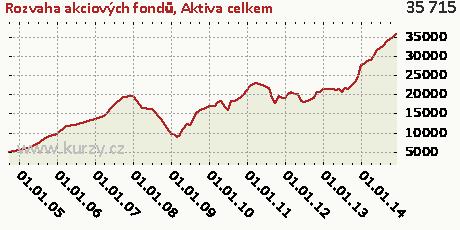 Aktiva celkem,Rozvaha akciových fondů