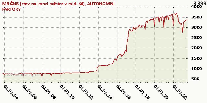 AUTONOMNÍ FAKTORY - Graf