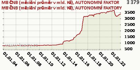 AUTONOMNÍ FAKTORY,MB ČNB (měsíční průměr v mld. Kč)