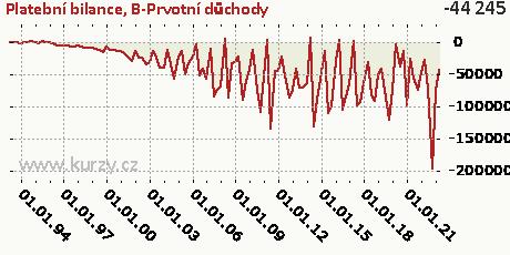 B-Prvotní důchody,Platební bilance