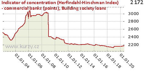 Building society loans,Indicator of concentration (Herfindahl-Hirschman Index) - commercial banks (points)