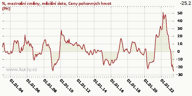Ceny pohonných hmot (PH) - Graf