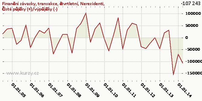 co je finská půjčka eu