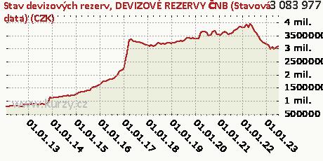 DEVIZOVÉ REZERVY ČNB (Stavová data) (CZK),Stav devizových rezerv