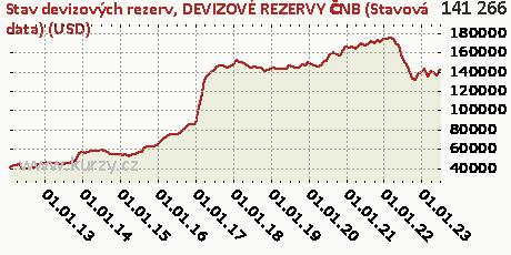 DEVIZOVÉ REZERVY ČNB (Stavová data) (USD),Stav devizových rezerv