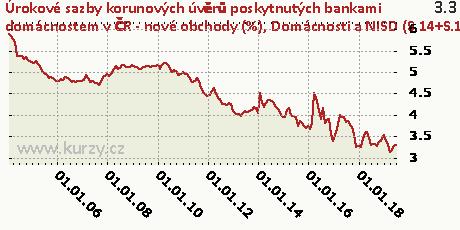 Domácnosti a NISD (S.14+S.15) - na nákup byt. nemovitostí - fixace sazby nad 10 let,Úrokové sazby korunových úvěrů poskytnutých bankami domácnostem v ČR - nové obchody (%)