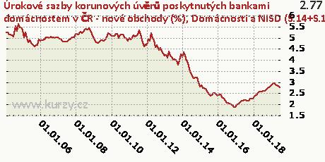 Domácnosti a NISD (S.14+S.15) - na nákup byt. nemovitostí - fixace sazby nad 5 let do 10 let včetně,Úrokové sazby korunových úvěrů poskytnutých bankami domácnostem v ČR - nové obchody (%)