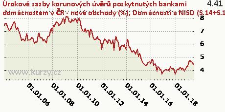 Domácnosti a NISD (S.14+S.15) - na spotřebu, bydlení a ostatní - celkem,Úrokové sazby korunových úvěrů poskytnutých bankami domácnostem v ČR - nové obchody (%)