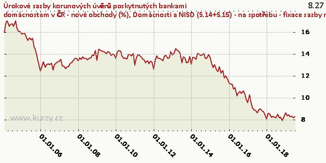 Domácnosti a NISD (S.14+S.15) - na spotřebu - fixace sazby nad 1 rok do 5 let včetně - Graf