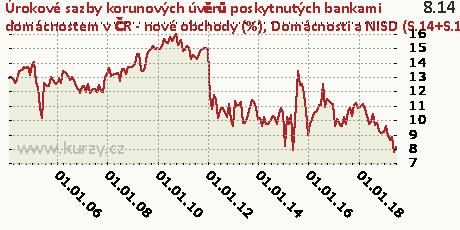 Domácnosti a NISD (S.14+S.15) - na spotřebu - floating a fixace sazby do 1 roku včetně,Úrokové sazby korunových úvěrů poskytnutých bankami domácnostem v ČR - nové obchody (%)