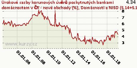 Domácnosti a NISD (S.14+S.15) - ostatní - floating a fixace sazby do 1 roku včetně,Úrokové sazby korunových úvěrů poskytnutých bankami domácnostem v ČR - nové obchody (%)