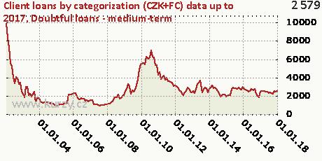 Doubtful loans - medium-term,Client loans by categorization (CZK+FC)