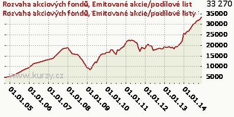 Emitované akcie/podílové listy,Rozvaha akciových fondů