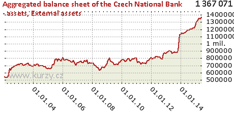 External assets,Aggregated balance sheet of the Czech National Bank - assets