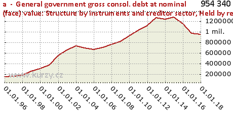 Held by residents of the Member State,a  -  General government gross consol. debt at nominal (face) value: Structure by instruments and creditor sector