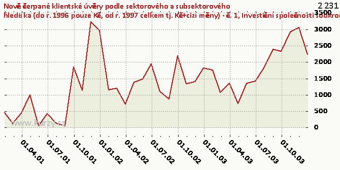 Investiční společnosti soukromé národní - Graf