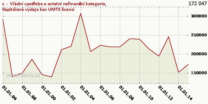 Kapitálové výdaje bez UMTS licencí - Graf