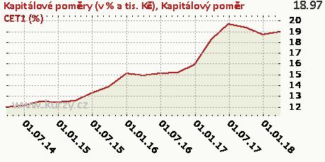 Kapitálový poměr CET1 (%),Kapitálové poměry (v % a tis. Kč)