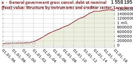 Long-term debt securities,a  -  General government gross consol. debt at nominal (face) value: Structure by instruments and creditor sector