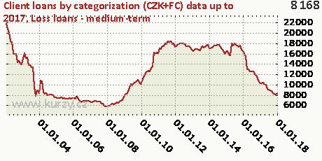 Loss loans - medium-term,Client loans by categorization (CZK+FC)